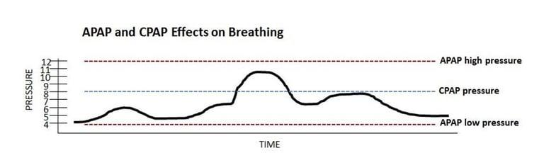 APAP-CPAP Effects on Breating.jpg