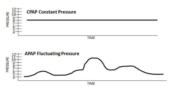 APAP-CPAP pressure.jpg