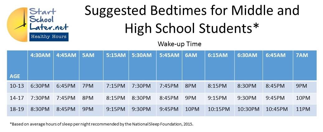 the benefits of starting school later High schools starting later to help sleepy teens some school districts are having their high schools open later to help give teens a little more sleep.