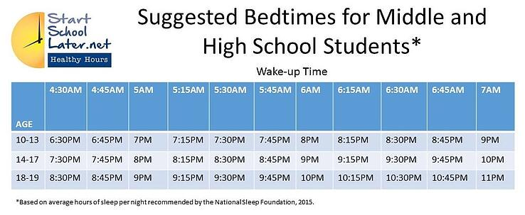 Start_School_Later_Healthy_Hours_recommends_using_this_grid_to_educate_your_family_about_bedtimes_and_rise_times.jpg