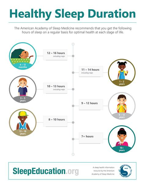 the american academy of sleep medicine recently released these pediatric sleep guidelines for kids ages 18 and under
