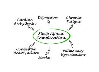 sleep apnea risks and sleep apnea consequences affect the entire body