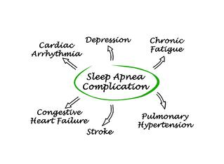 sleep apnea risks and sleep apnea consequences affect the entire body