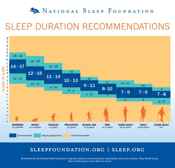 why am I sleepy all the time National Sleep Foundation