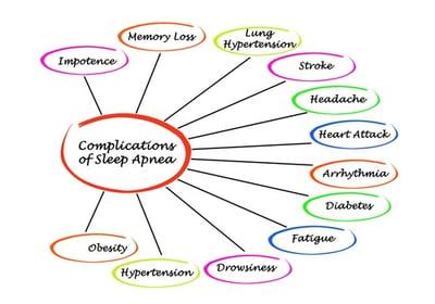 osa_complications.jpg